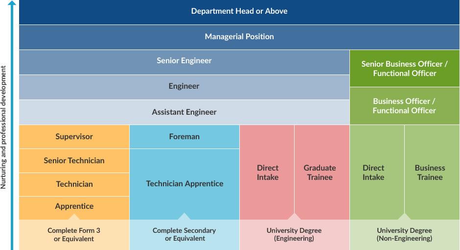 Towngas Career Path